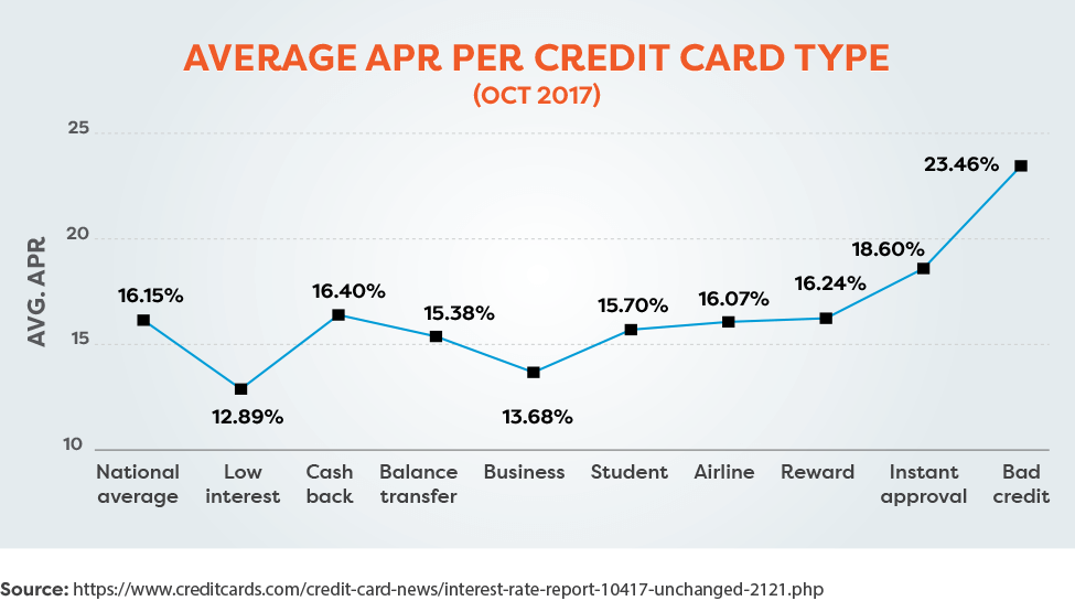 Average APR per credit card type