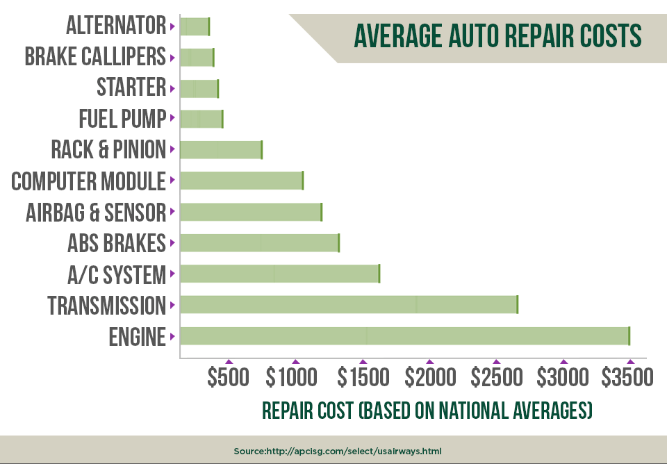 Average auto repair costs