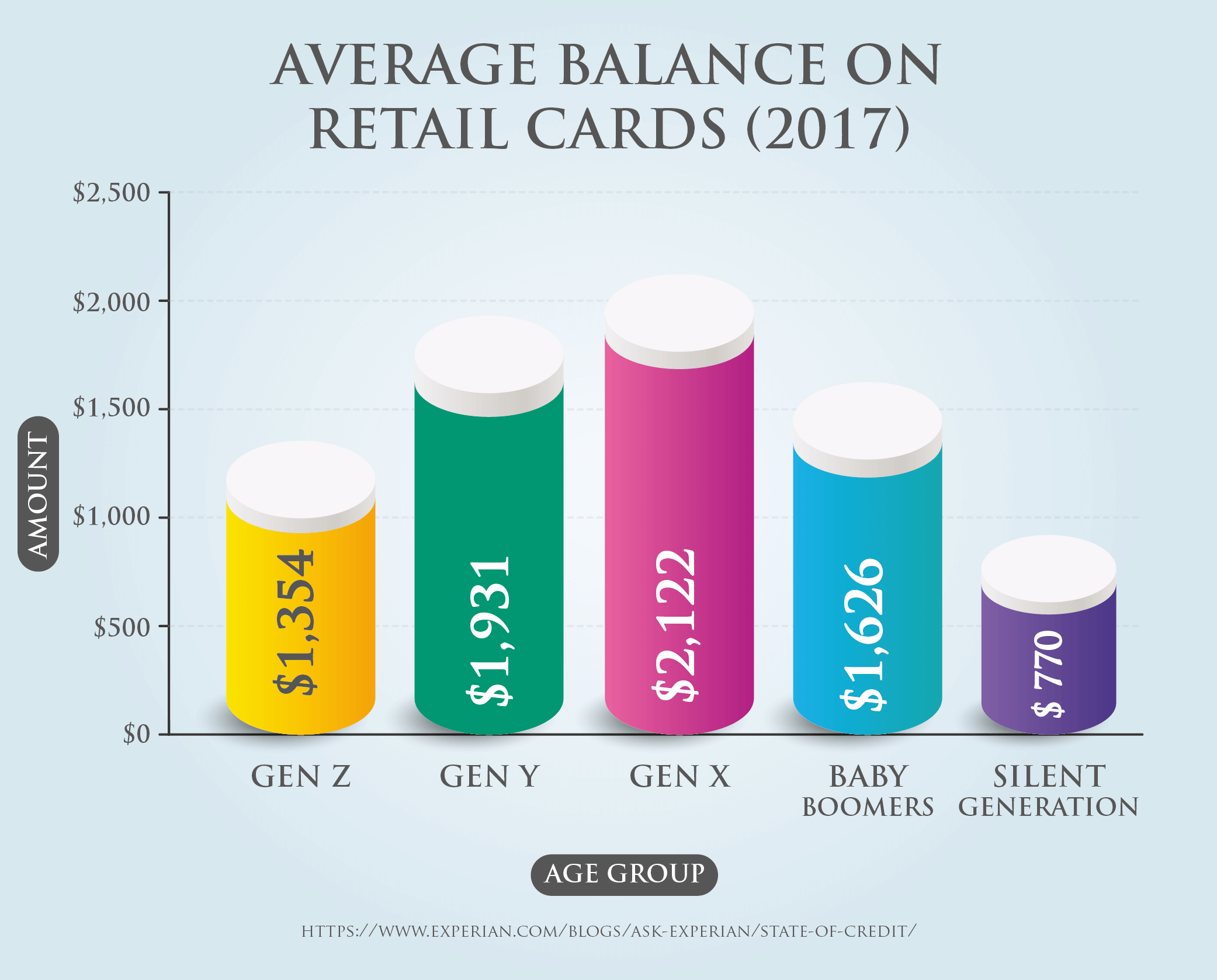 Average Balance on Retail Cards (2017)