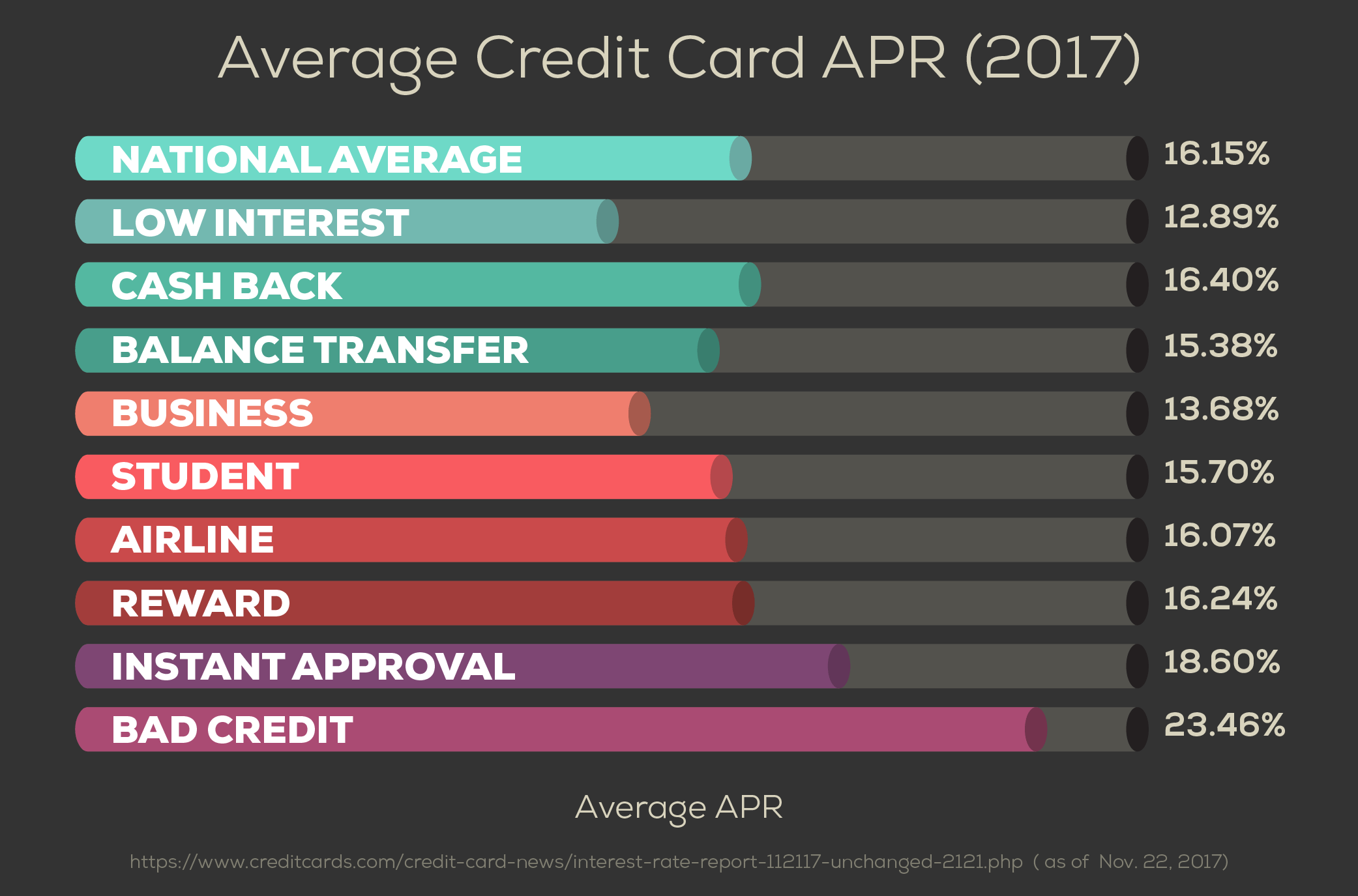 The best credit cards with 0 apr creditloan average card apr reheart Images