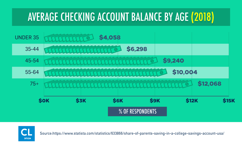 Average Checking Account Balance By Age