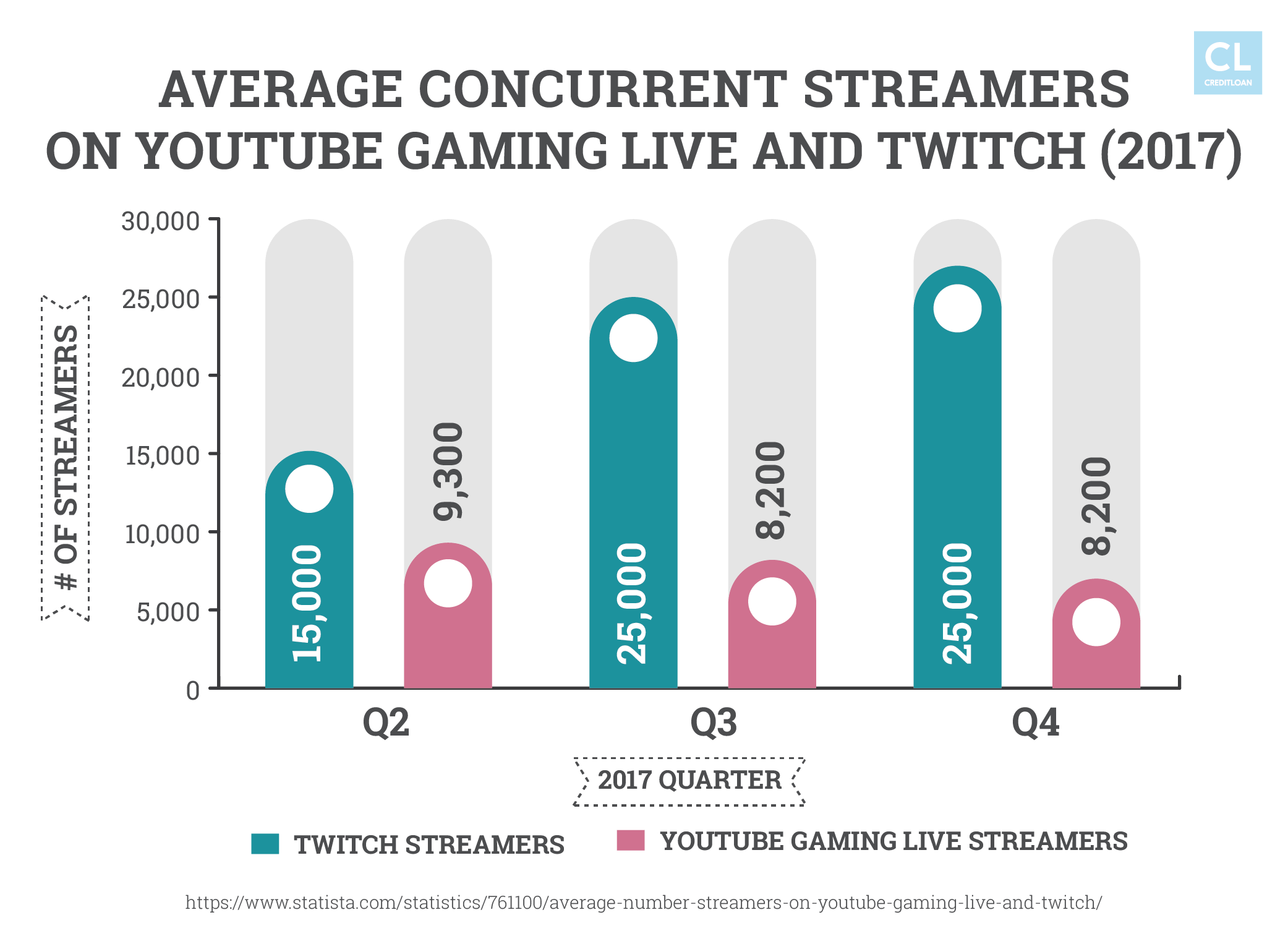 Average Concurrent Streamers on YouTube Gaming Live and Twitch (2017)