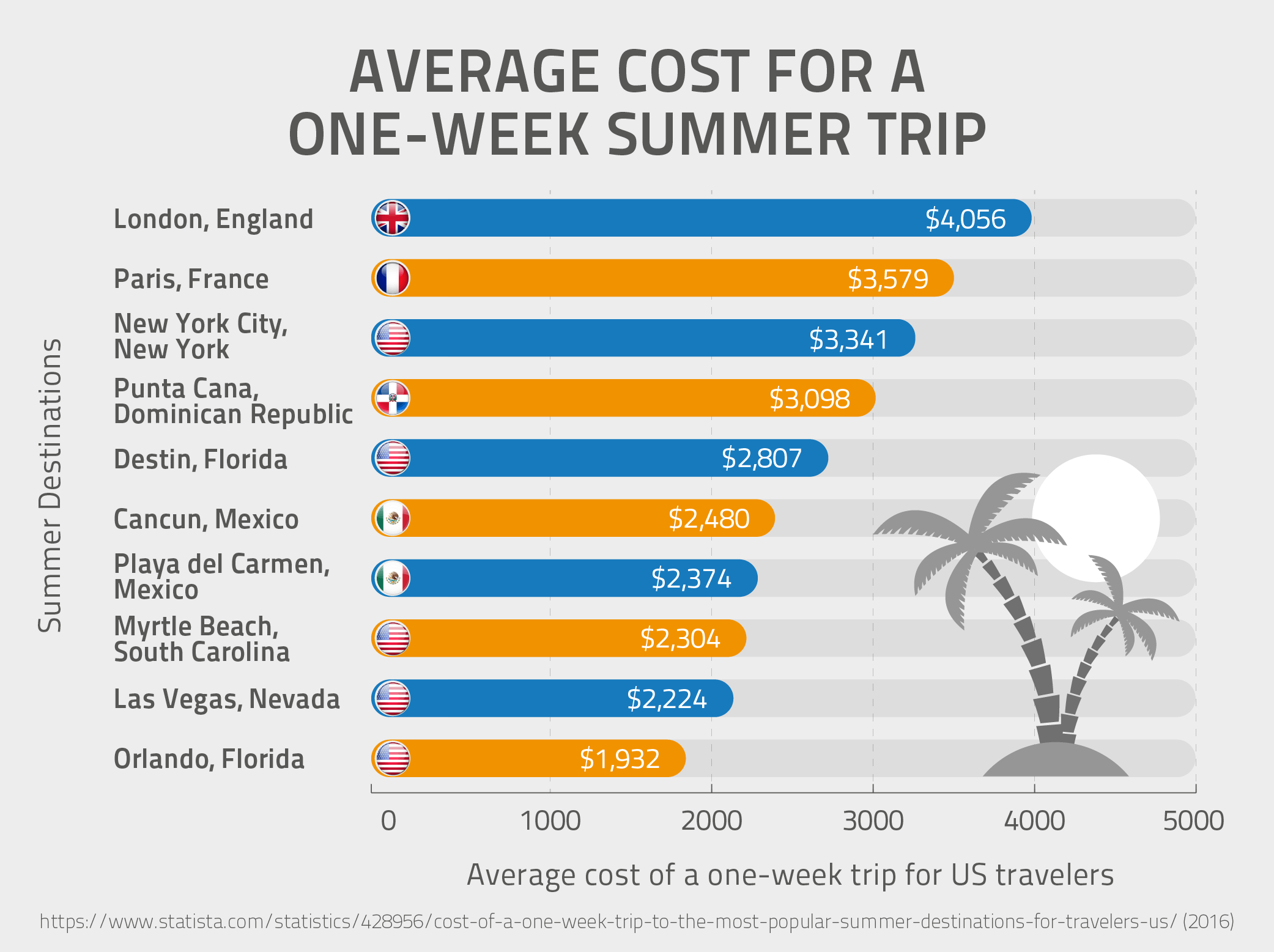 Average Cost for a One-Week Summer Trip