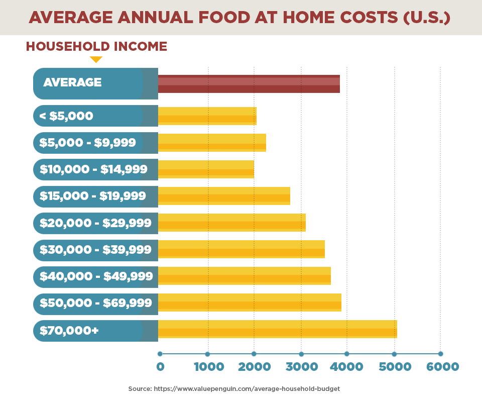 Average cost of food at home in the US