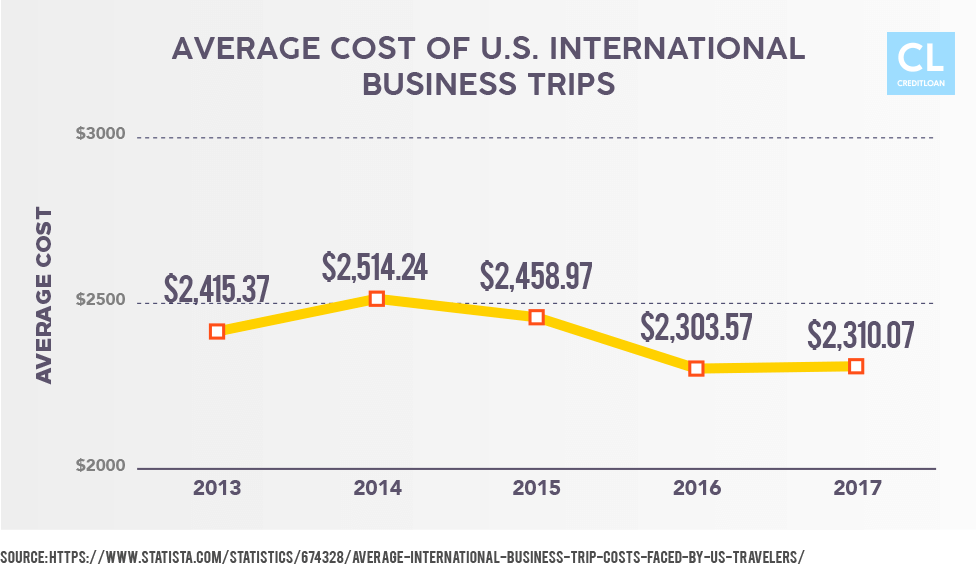 Average cost of U.S. International Business Trips from 2013-2017