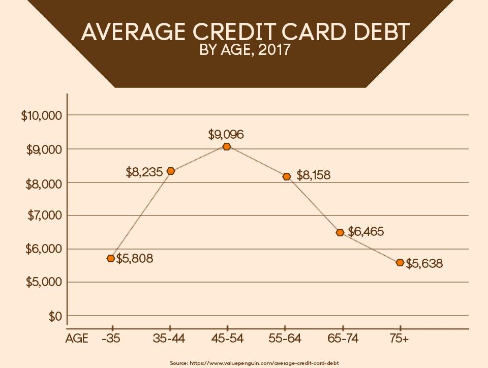 Average credit card debit