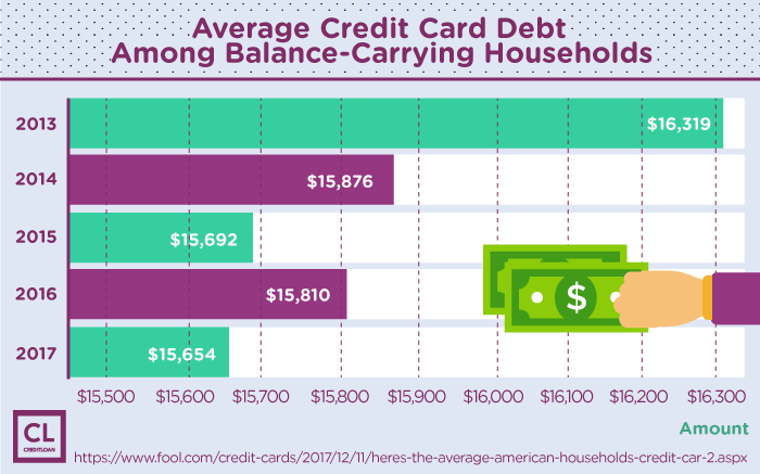 Average Credit Card Debt Among Balance-Carrying Households