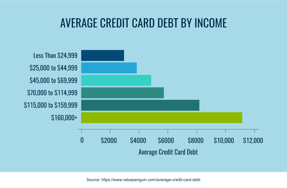 average credit card debt by income