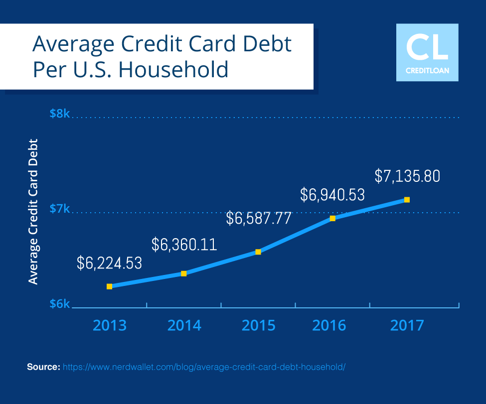 Average Credit Card Debt Per U.S. Household (2013-2017)