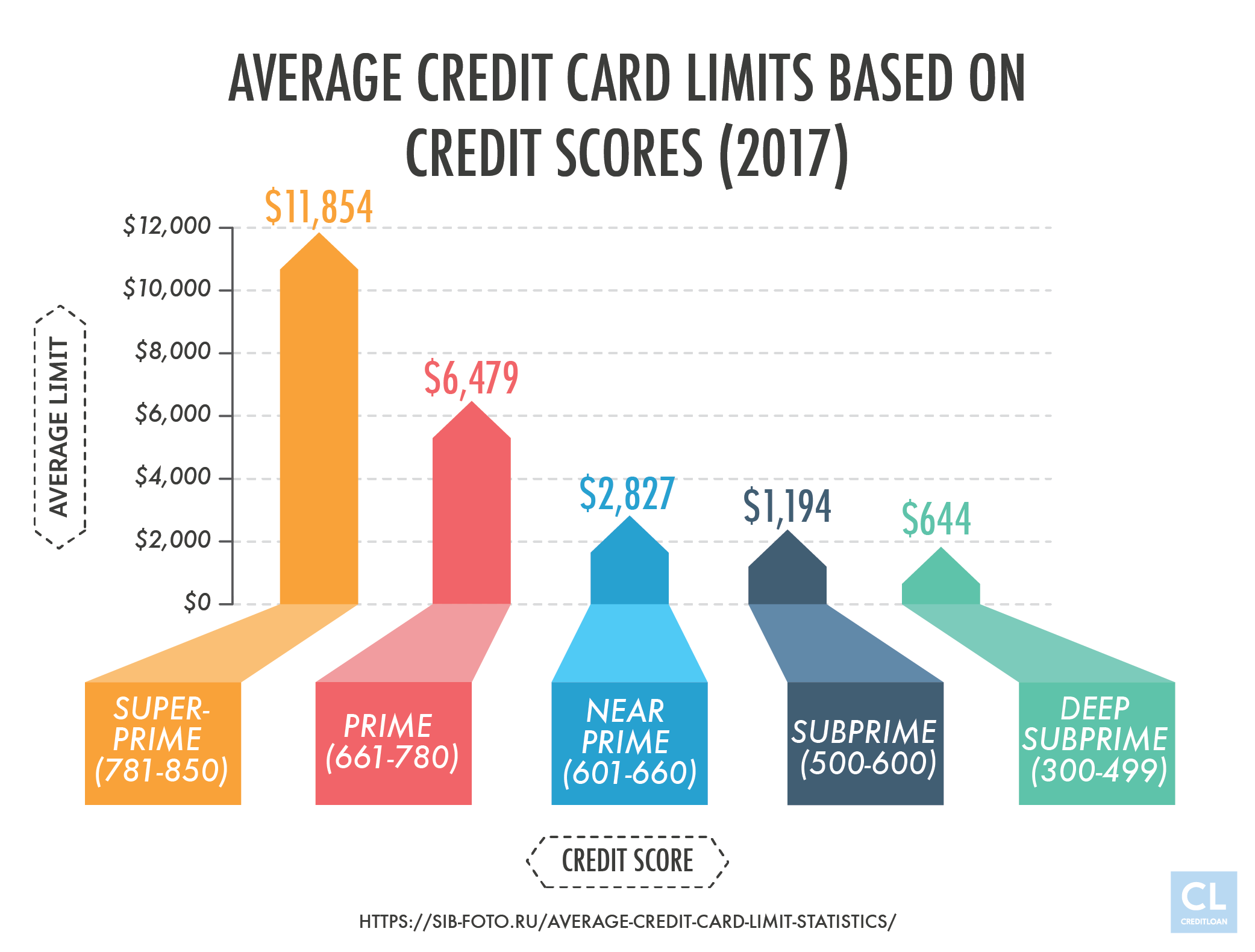 Average Credit Card Limits Based on Credit Scores (2017)