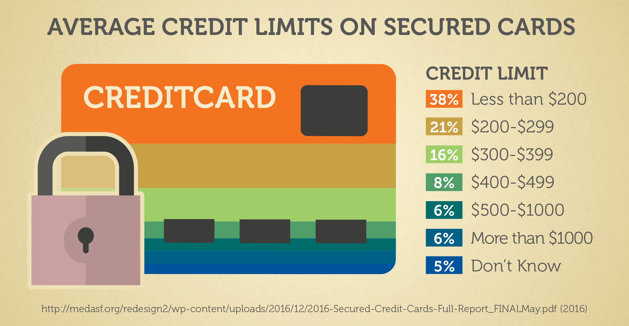 Average Credit Limits On Secured Cards