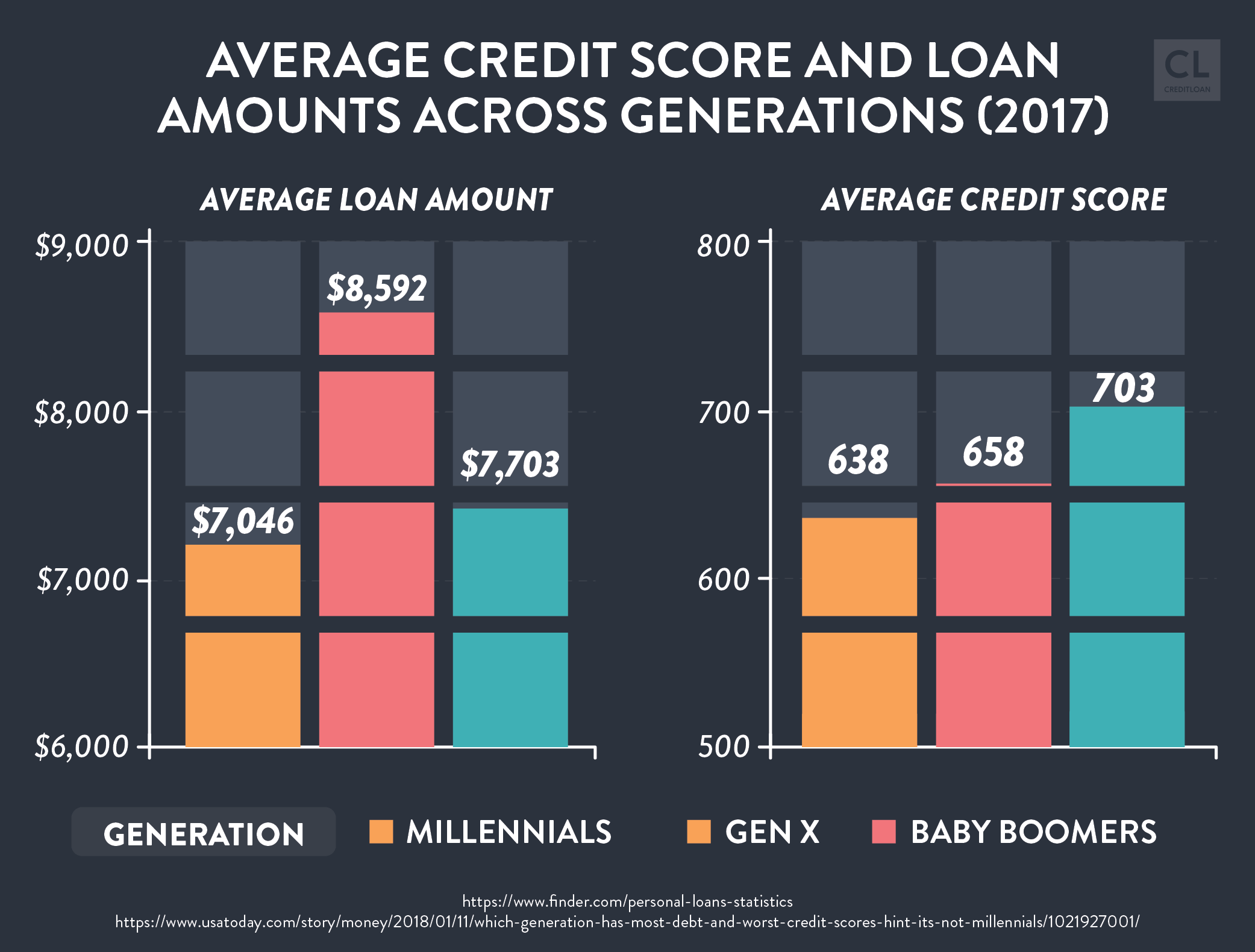 Average Credit Score and Loan Amounts Across Generations (2017)