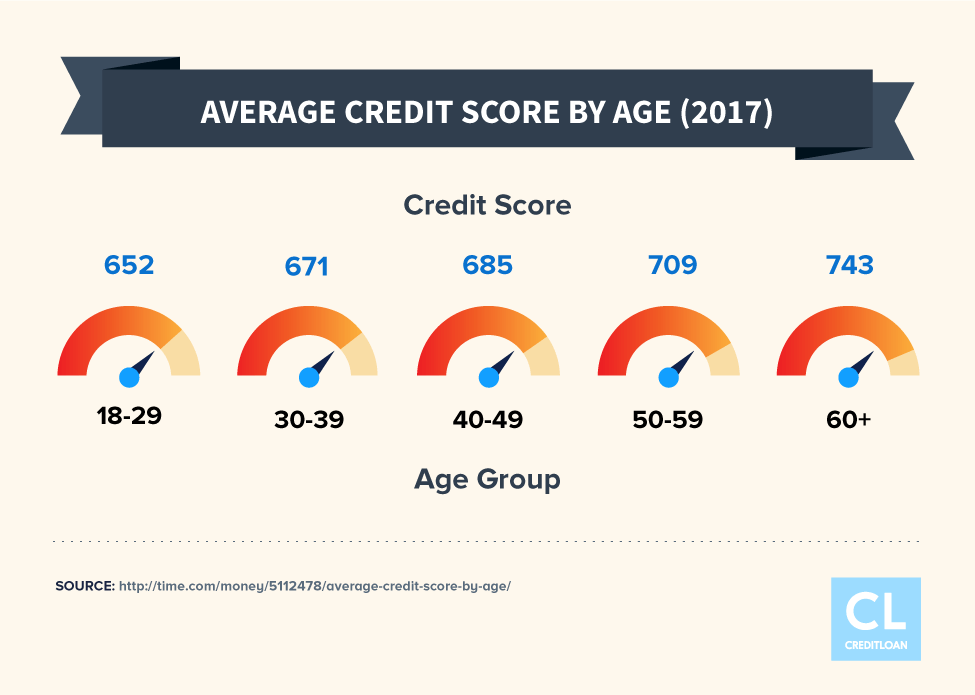 Average Credit Score By Age in 2017