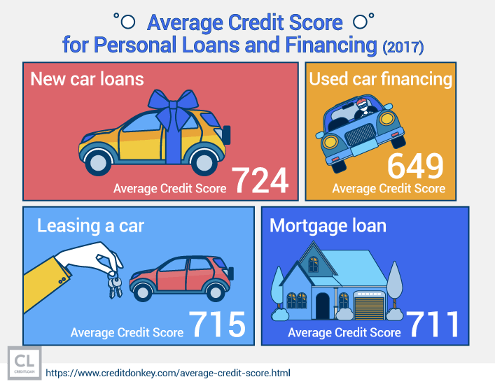 Average Credit Score for Personal Loans and Financing