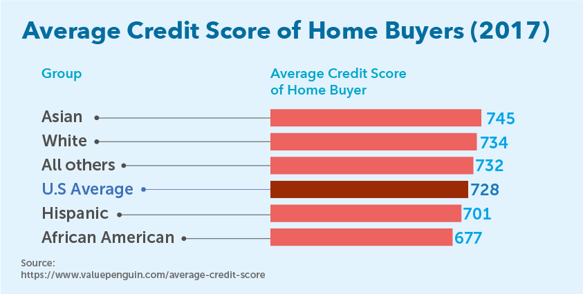 Average Credit Score of Home Buyers (2017)