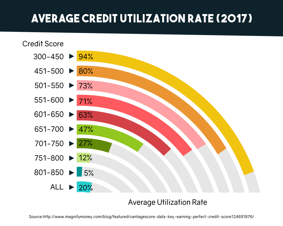 Average Credit Utilization Rate (2017)