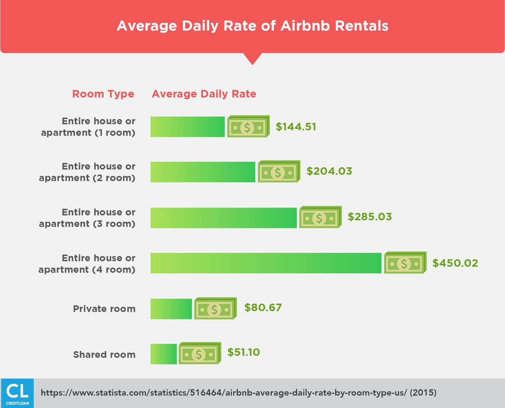 Average Daily Rate of Airbnb Rentals