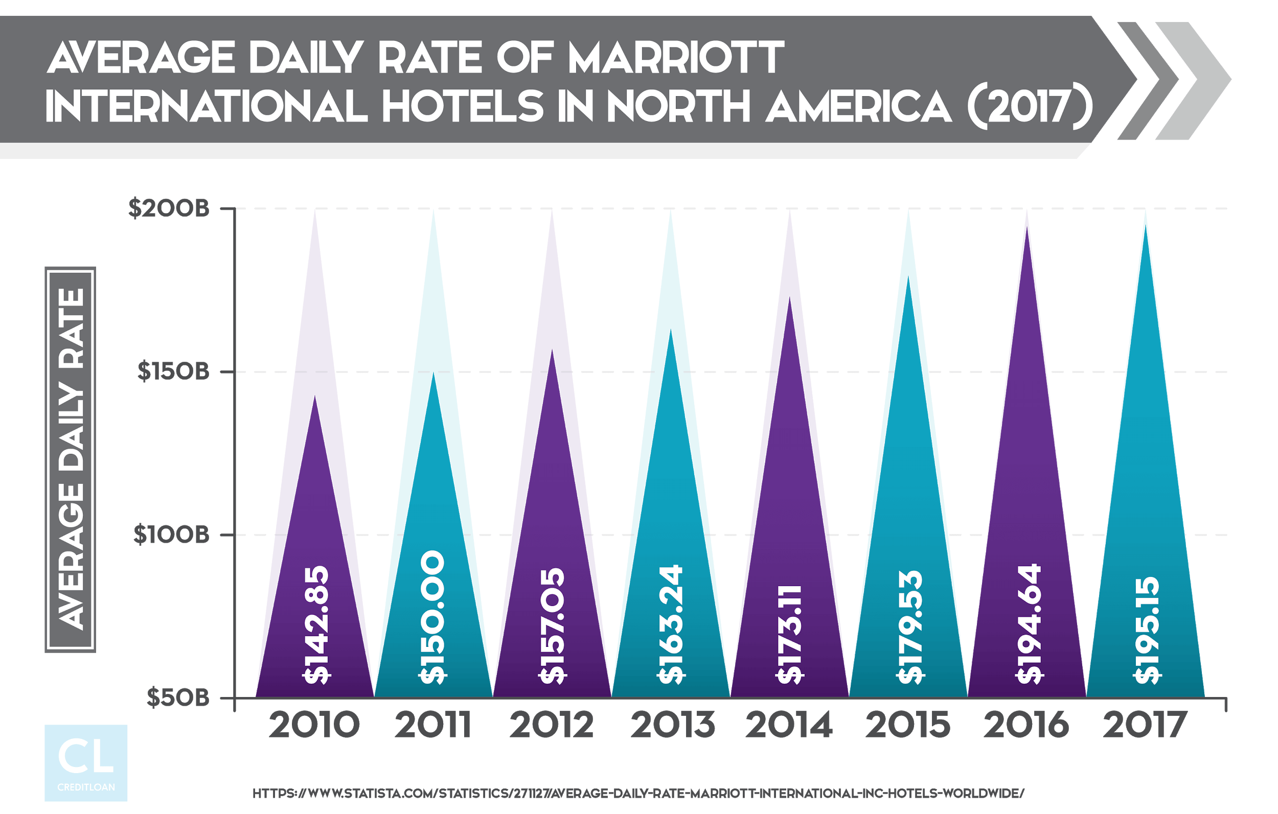 Average Daily Rate of Marriott International Hotels in North America from 2010-2017