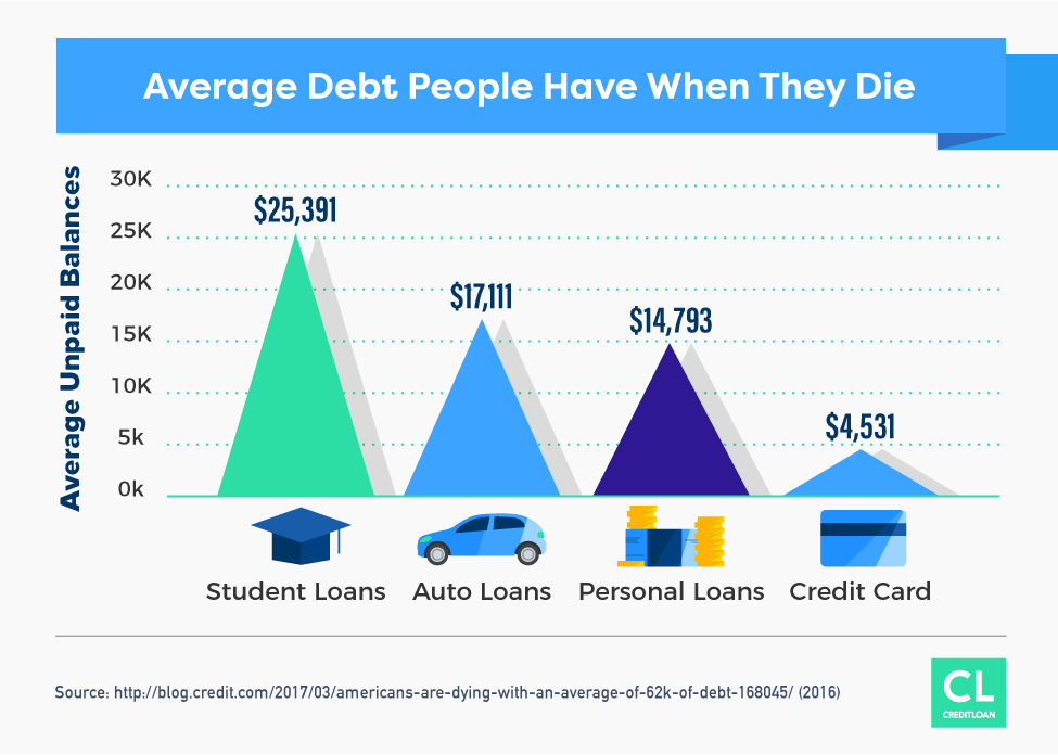 Average Debt People Have When They Die