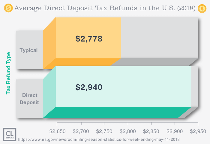 Average Direct Deposit Tax Refunds in the U.S.
