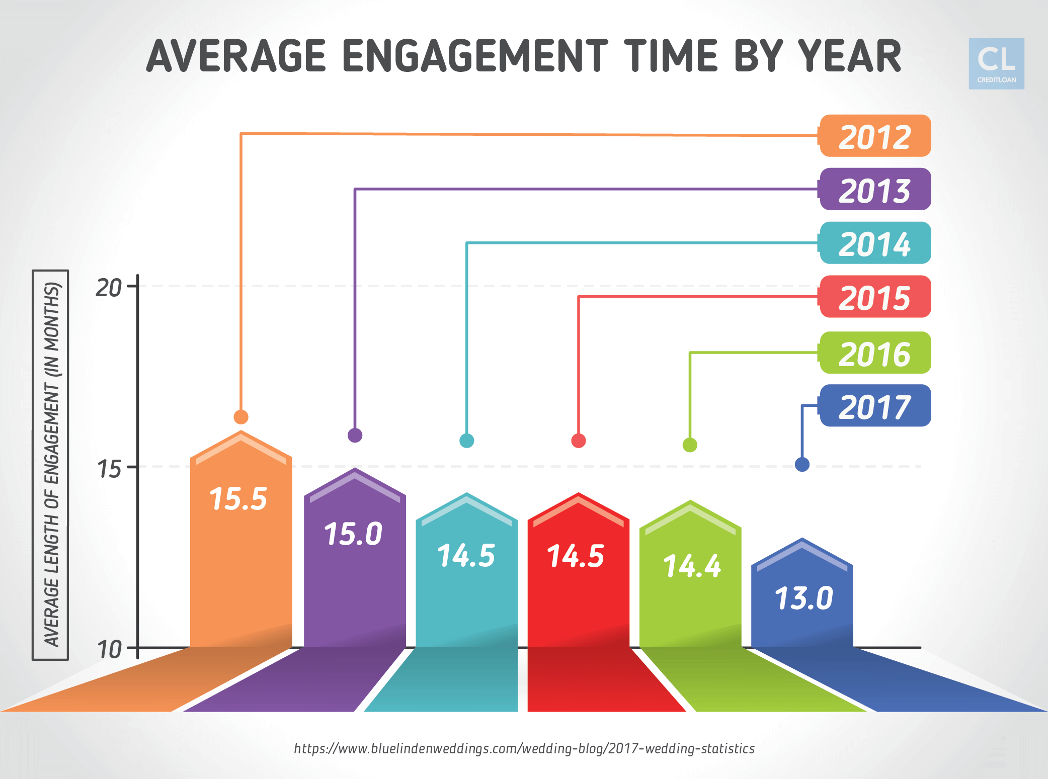Average Engagement Time from 2012-2017
