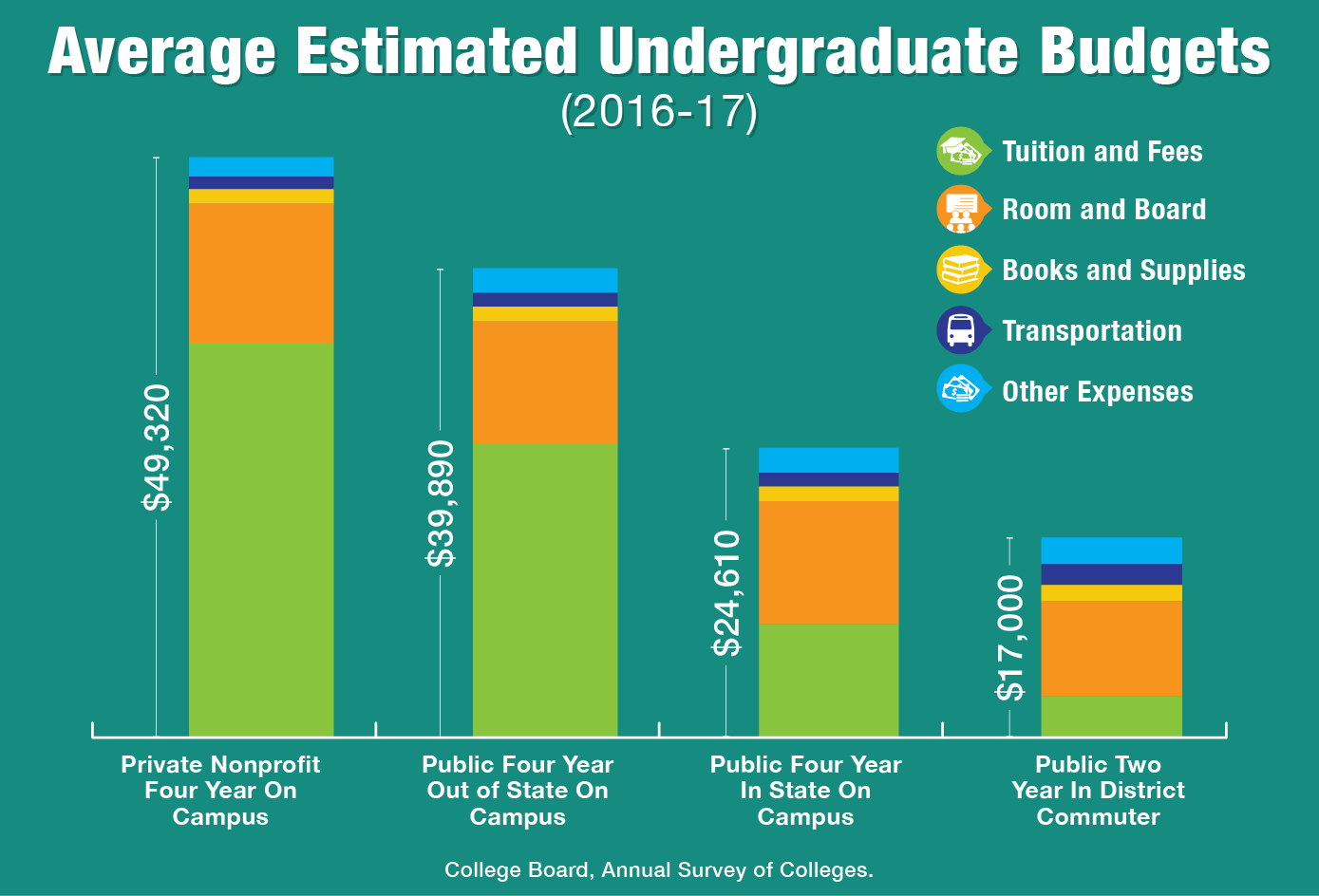 Average estimate undergraduate budgets