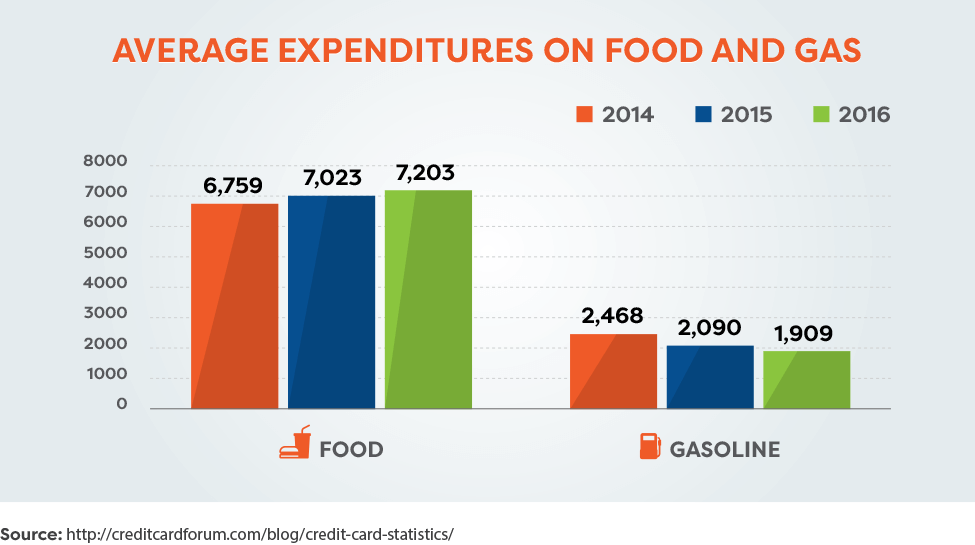 Average expenditures on food and gas