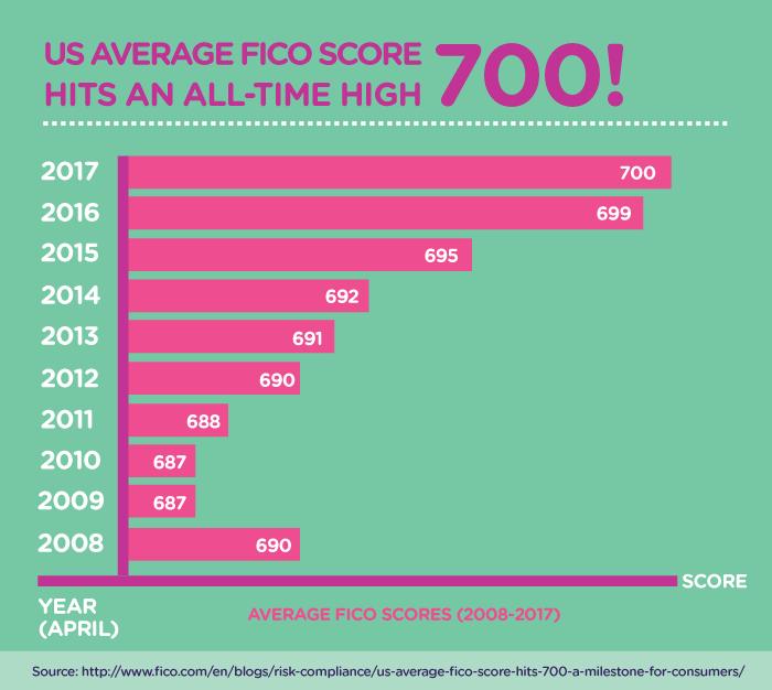 average fico score