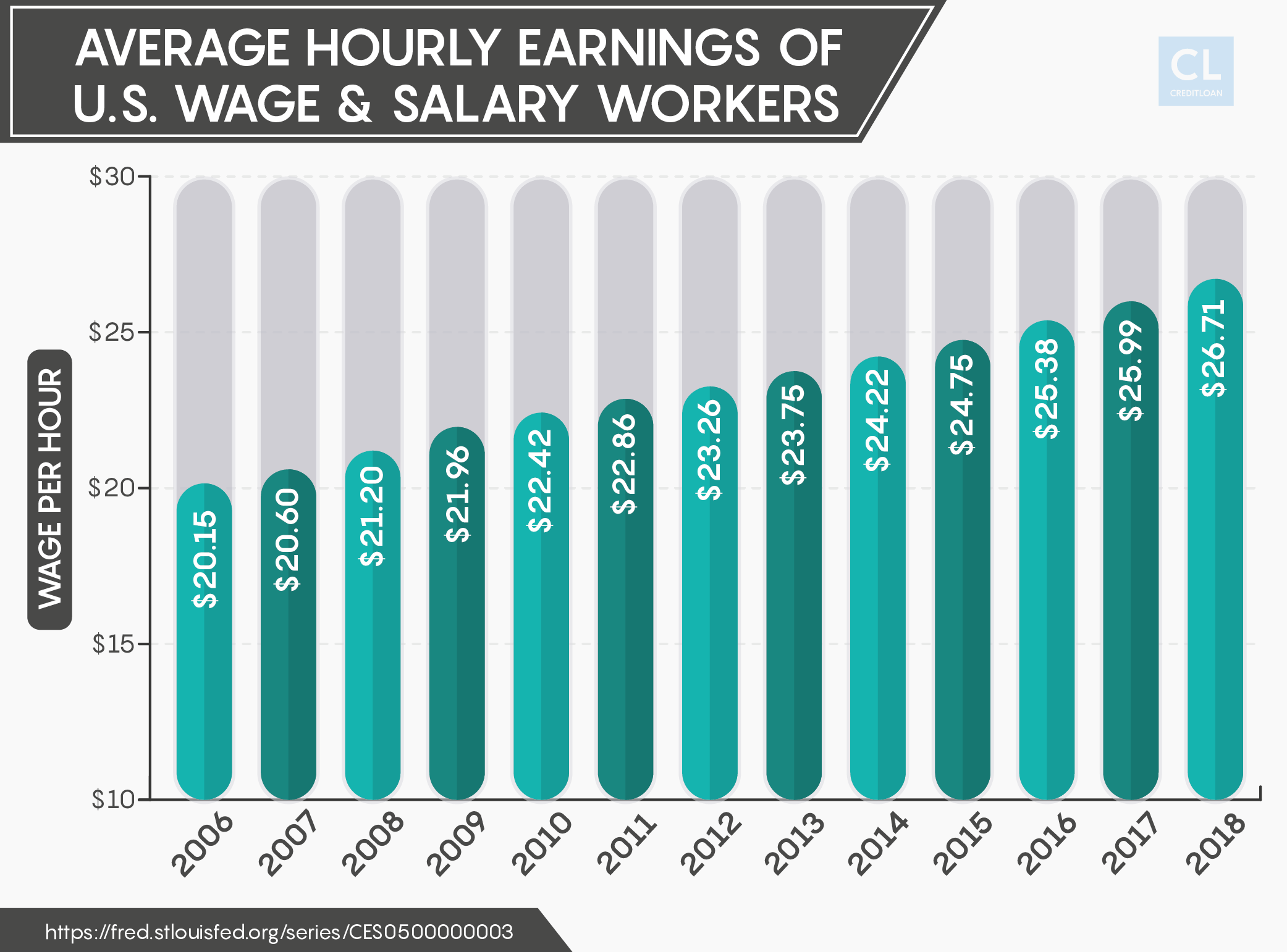 Average Hourly Earnings of U.S. Wage & Salary Workers from 2006-2018