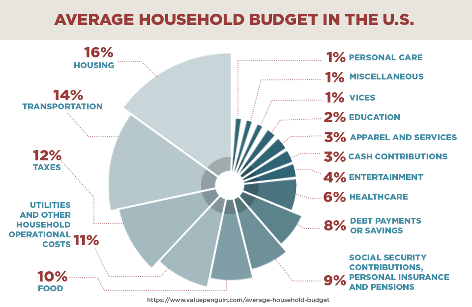 Average household budget in the US