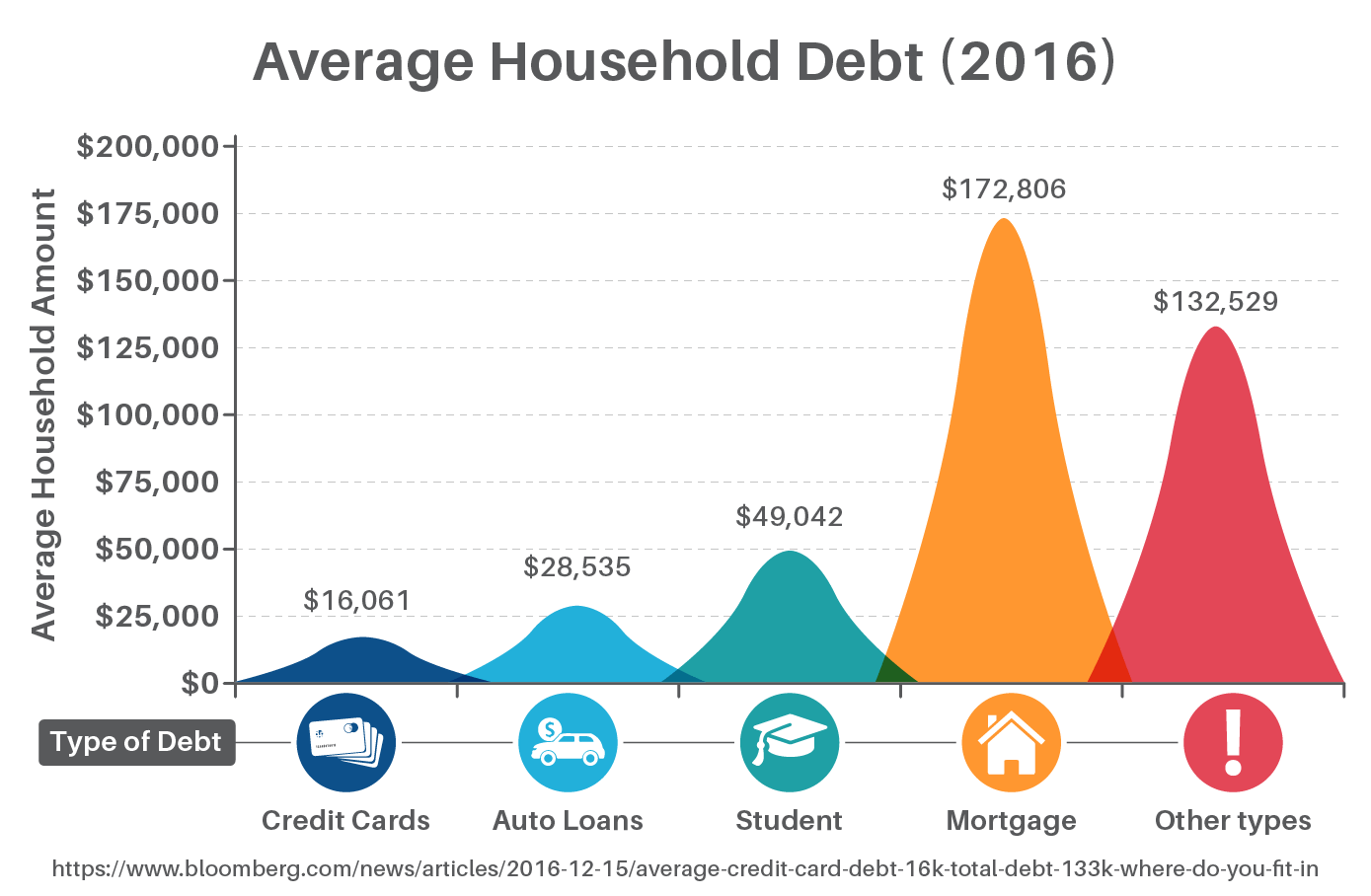 Average Household Debt (2016)