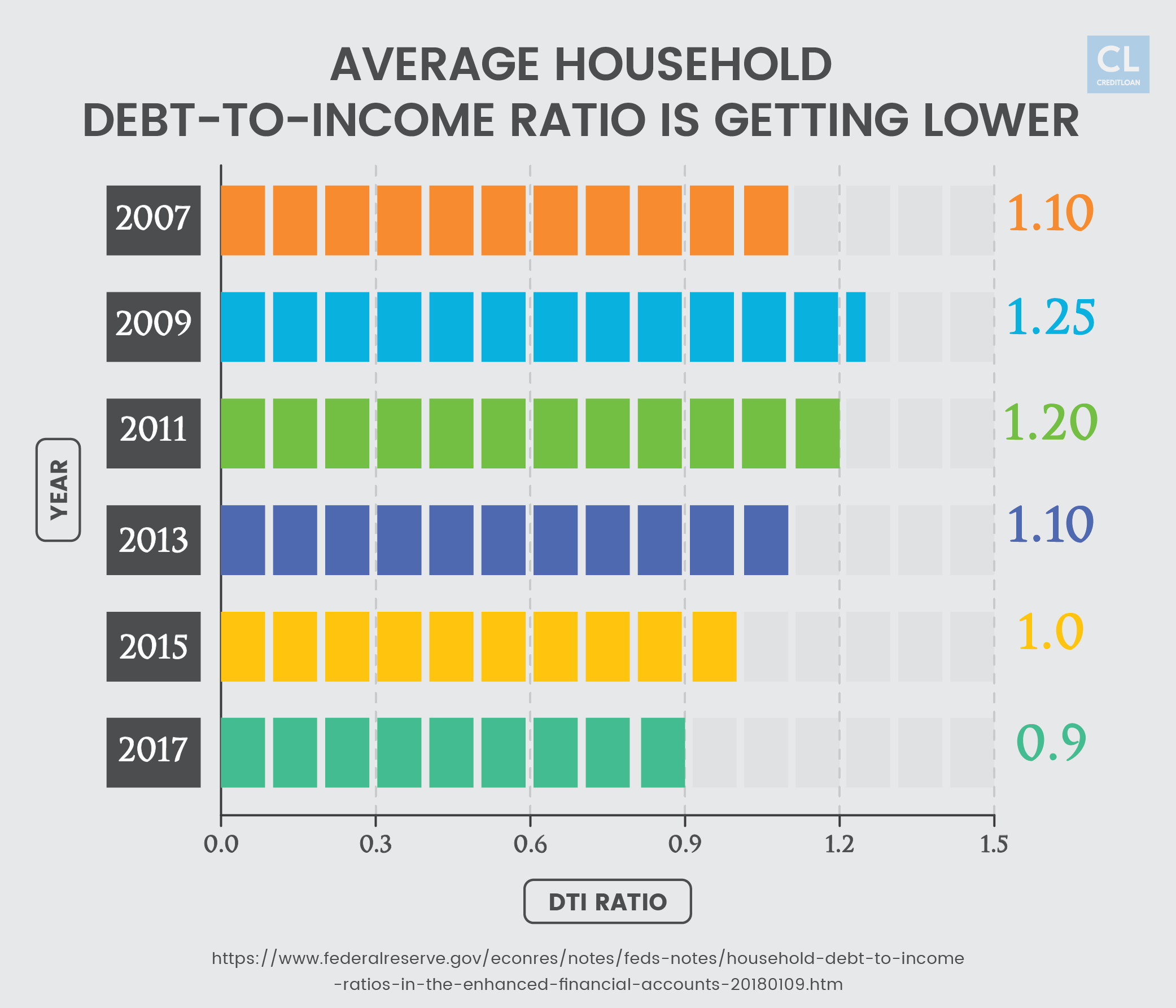 Average Household Debt-to-Income Ratio from 2007-2017