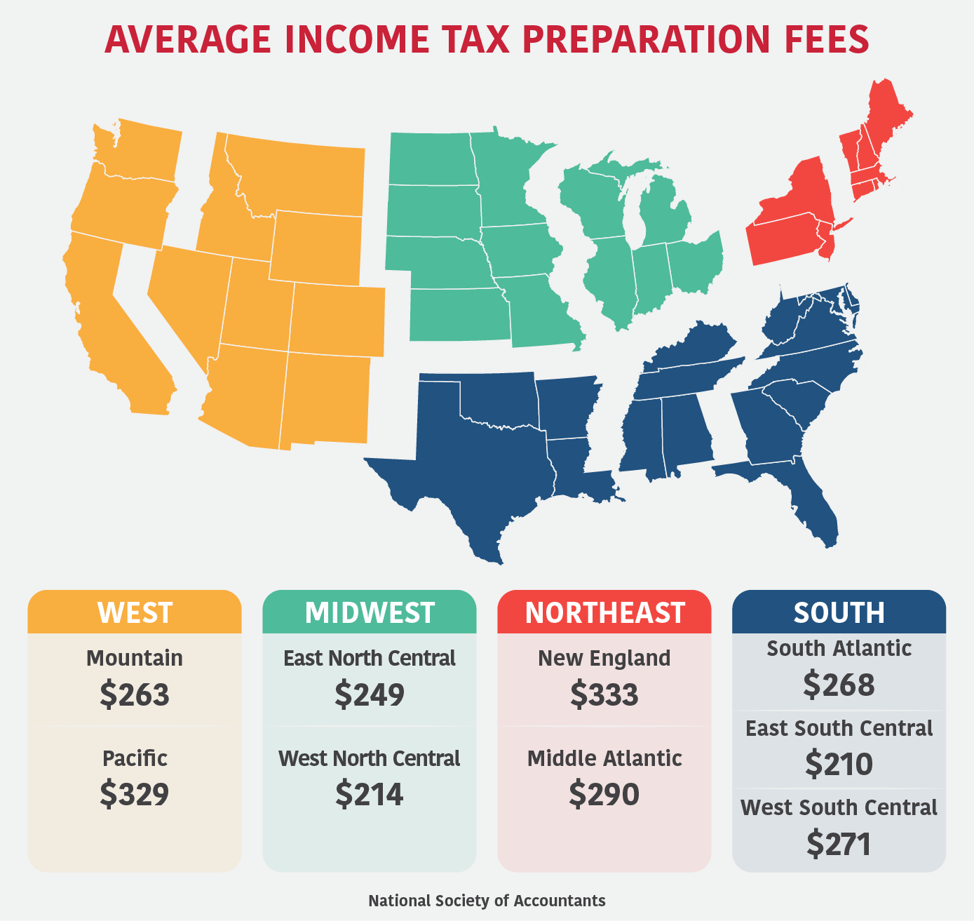 Average income tax preparation fees