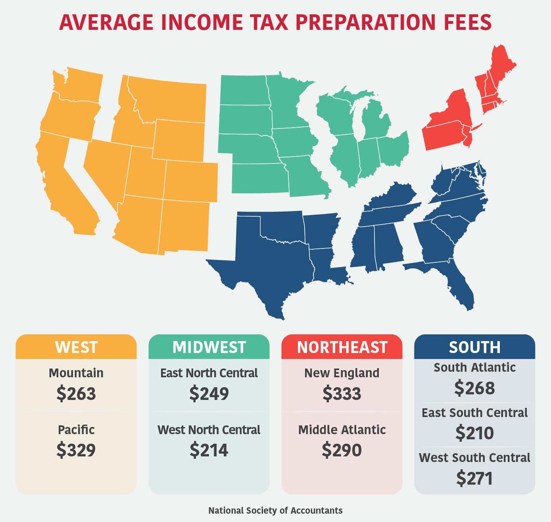 Average income tax preparation fees