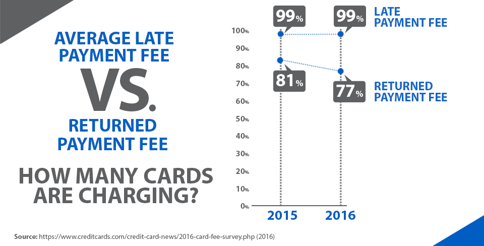Average late payment fee vs returned payment fee comparison