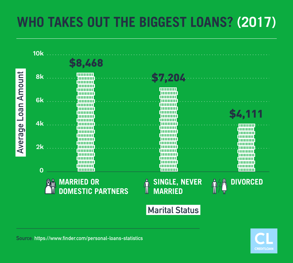 Average Loan Amount based on marital status