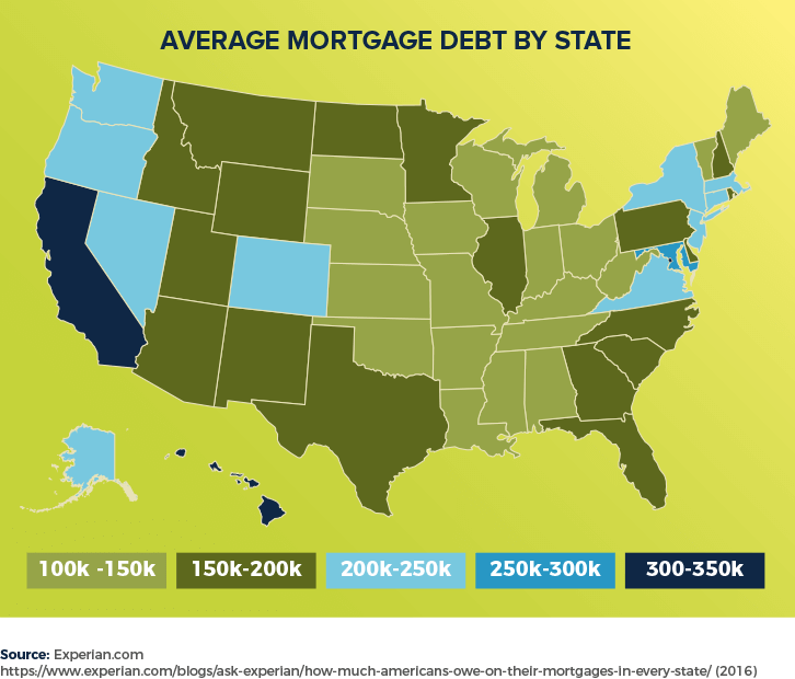 Average Mortgage Debt by State