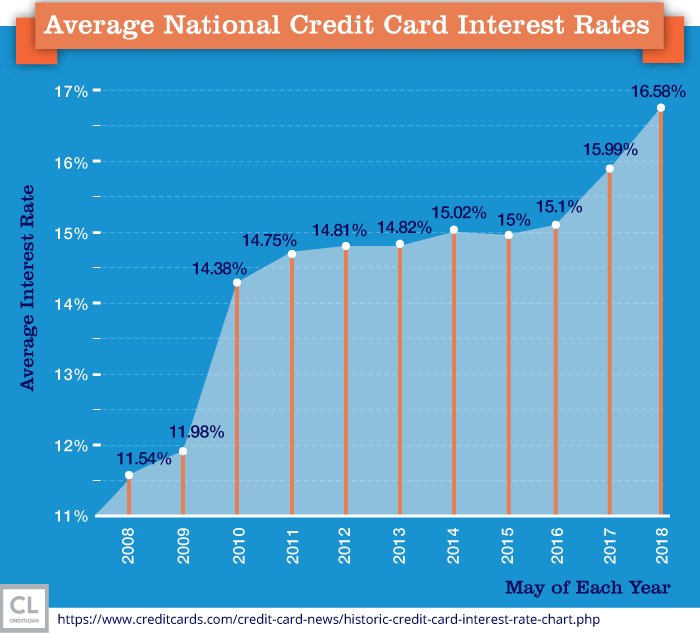 Average Nation Credit Card Interest Rates from 2008-2018