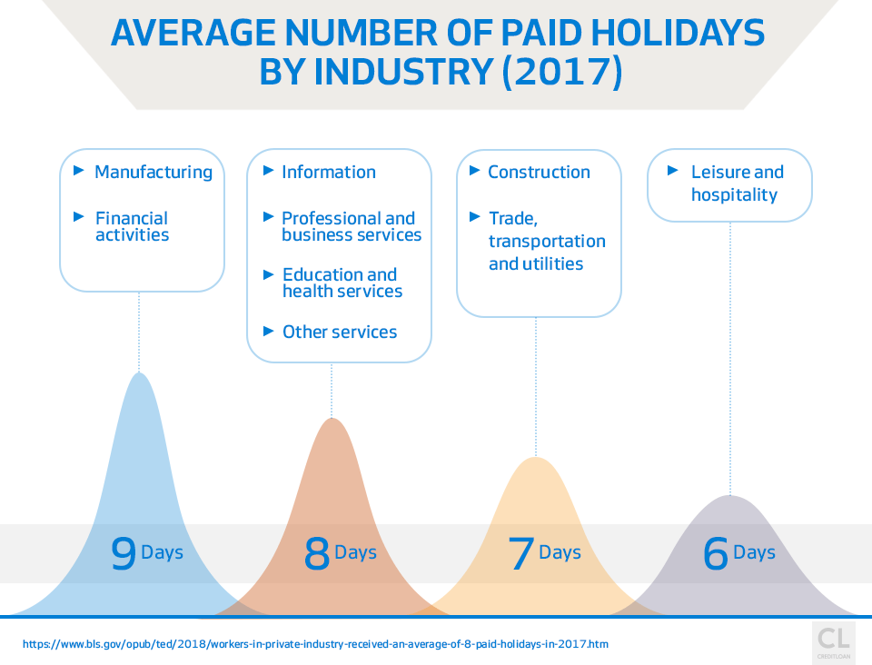 Average Number of Paid Holidays by Industry 2017