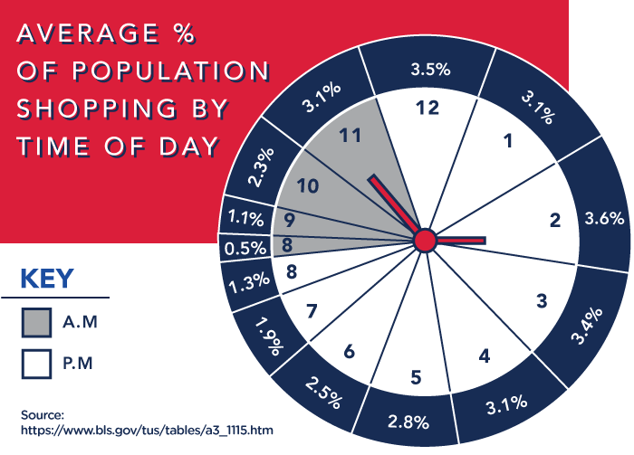 Average percentage of population shopping by the time of day