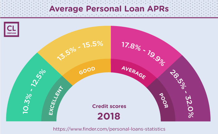 Average Personal Loan APRs