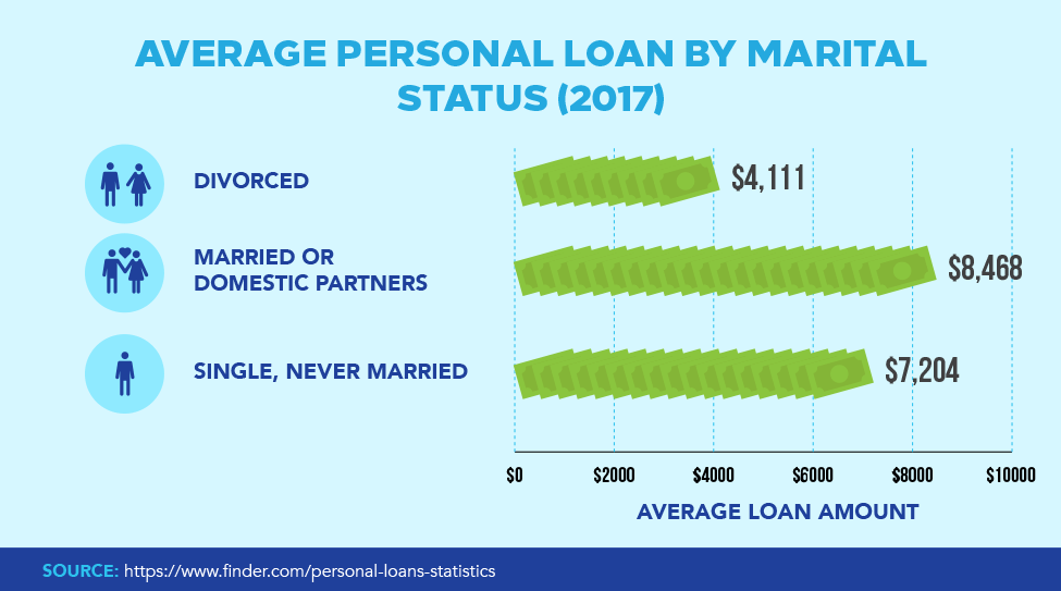 Average Personal Loan By Marital Status (2017)