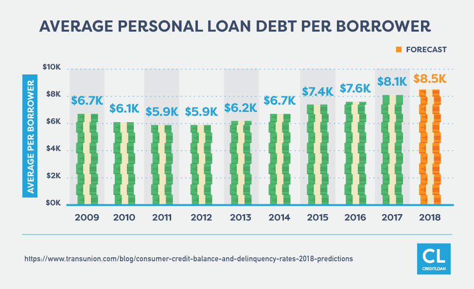 Average Personal Loan Debt per Borrower