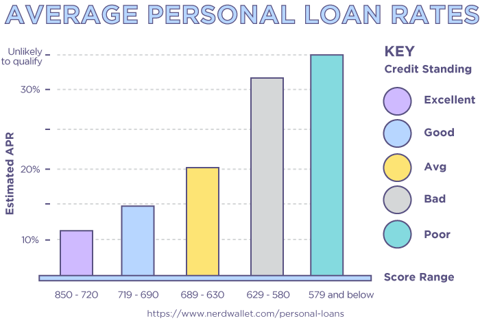 Average Personal Loan Rates