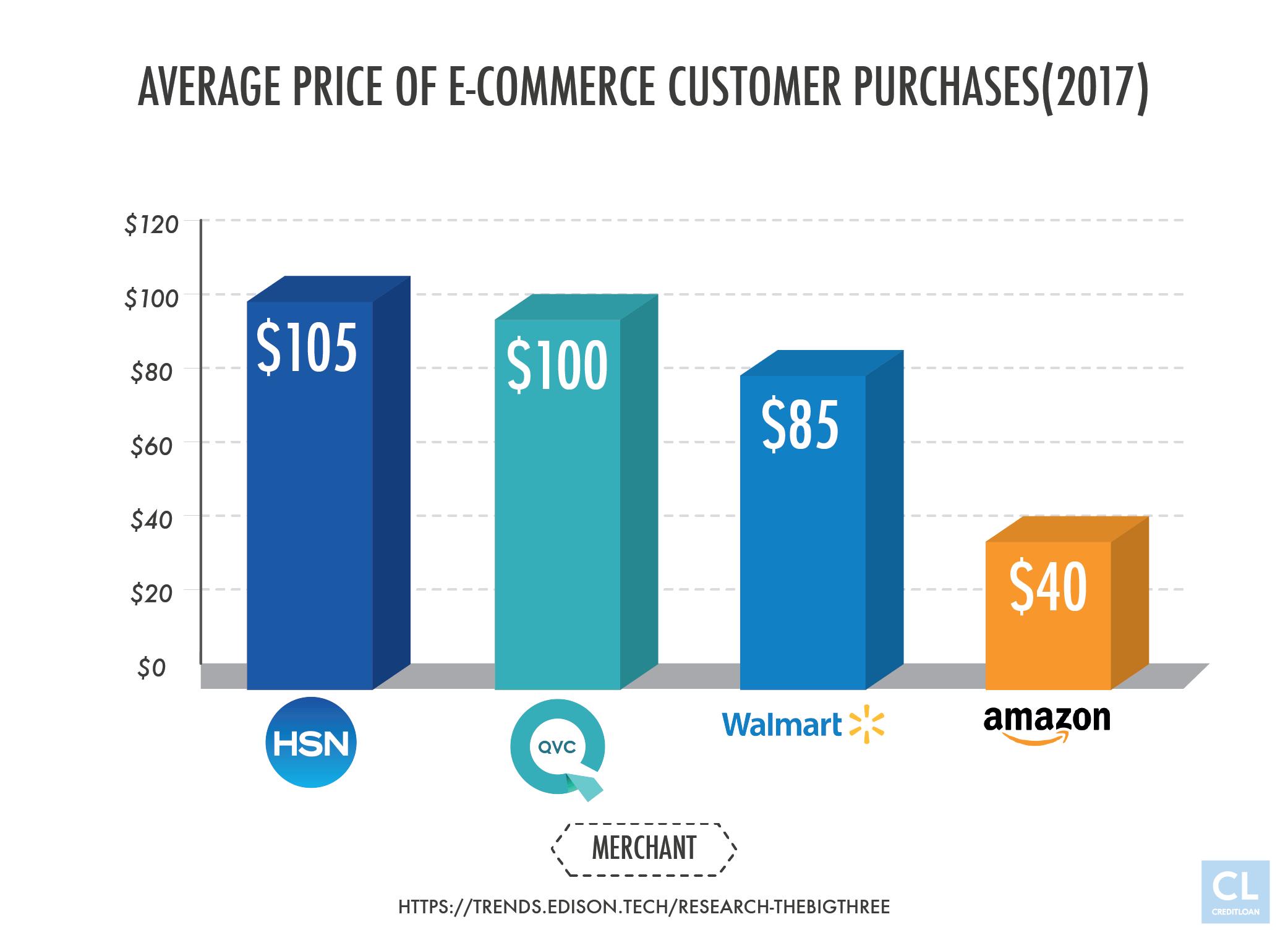Average Price of E-commerce Customer Purchases(2017)