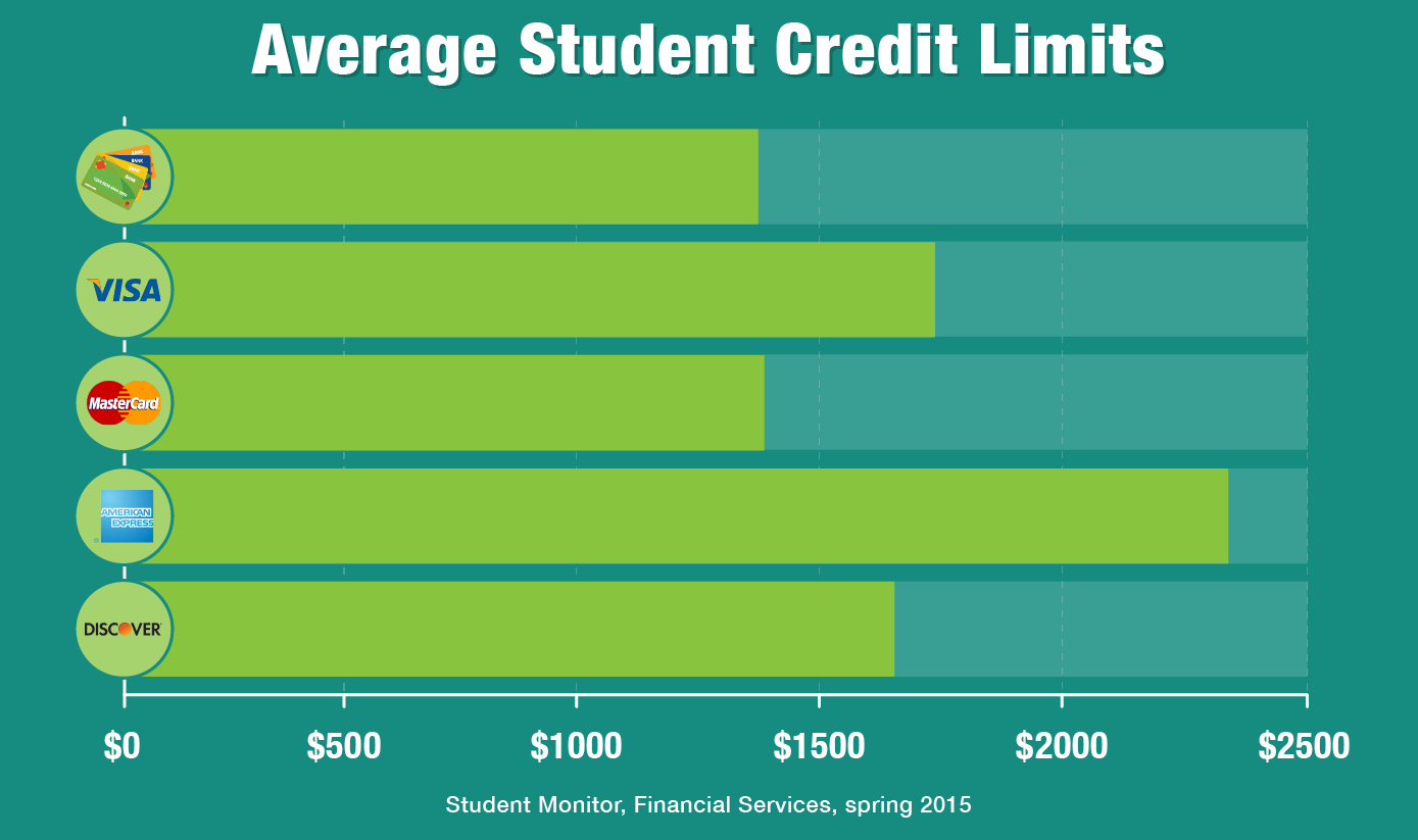 Average student credit limits