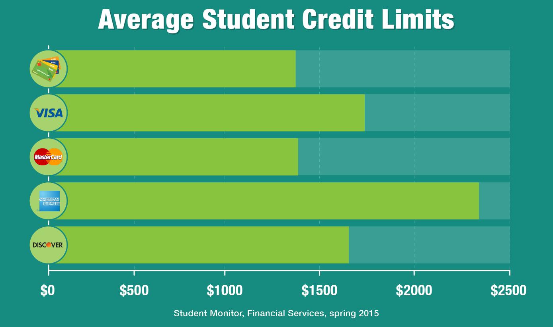 Average student credit limits