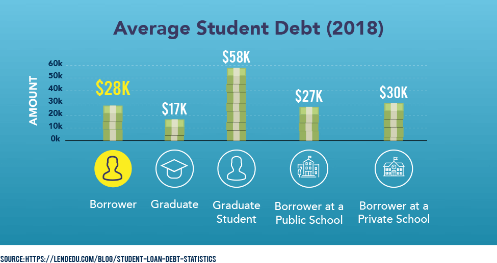 Average Student Debt (2018)