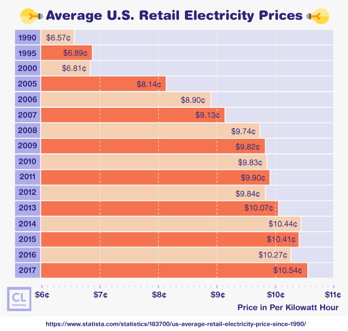 Average U.S. Retail Electricity Prices from 1990-2017