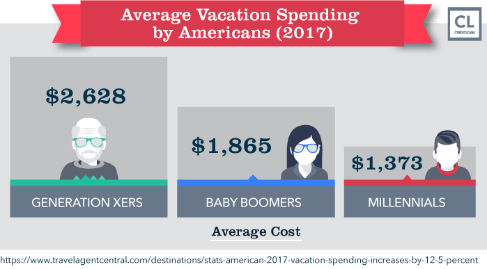 Average Vacation Spending by Americans (2017)